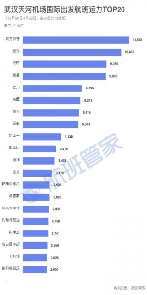 중국 우한 빠져나간 500만명 中 한국으로 6천430명 들어와